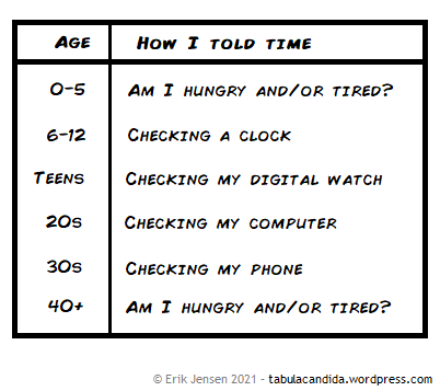 A chart listing Age and How I told time 0-5: Am I hungry and/or tired? 6-12: Checking a clock Teens: Checking my watch 20s: Checking my computer 30s: Checking my phone 40+: Am I hungry and/or tired?
