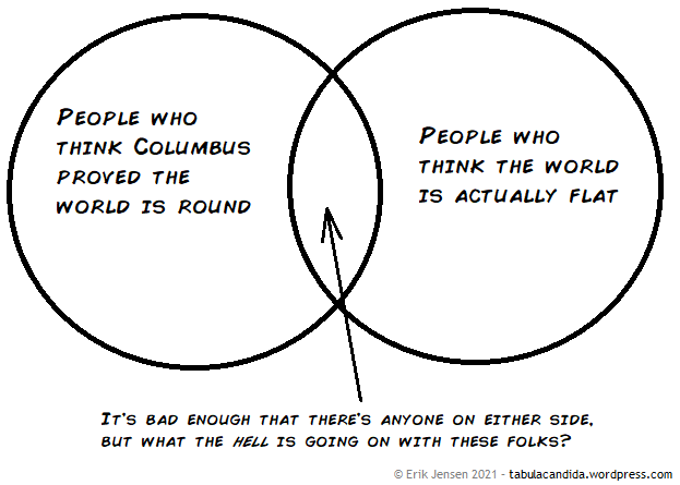 Venn diagram Left: People who think Columbus proved the world is round Right: People who think the world is actually flat Arrow pointing to the overlap: It's bad enough that there's anyone on either side, but what the hell is going on with these folks?
